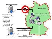 Netzsperren-Fruehwarnsystem.png